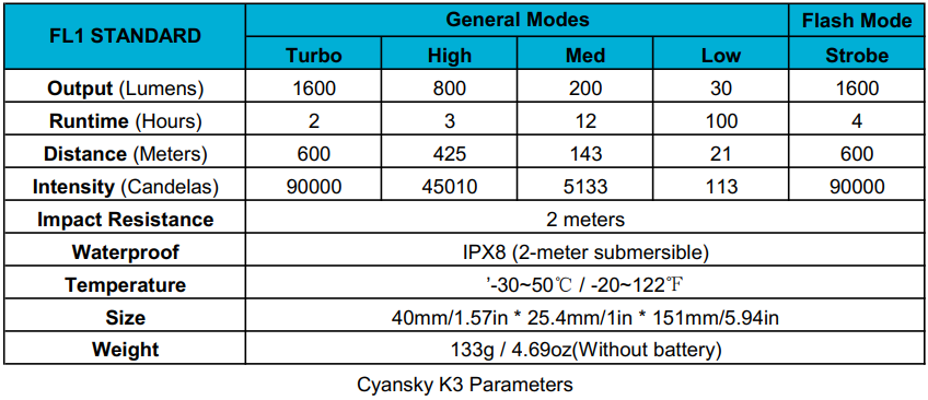 The chart tells about the beam distance, runtime, output, intensity and other parameters of Cyansky long range tactical flashlight.