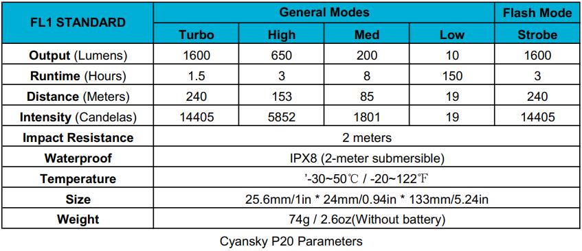 Cyansky P20 waterproof outdoor flashlight parameters (output lumens, beam distance, runtime and intensity)