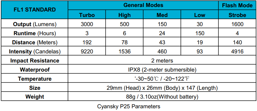 Parameters of the Cyansky P25 3000 lumens bright tactical flashlight.