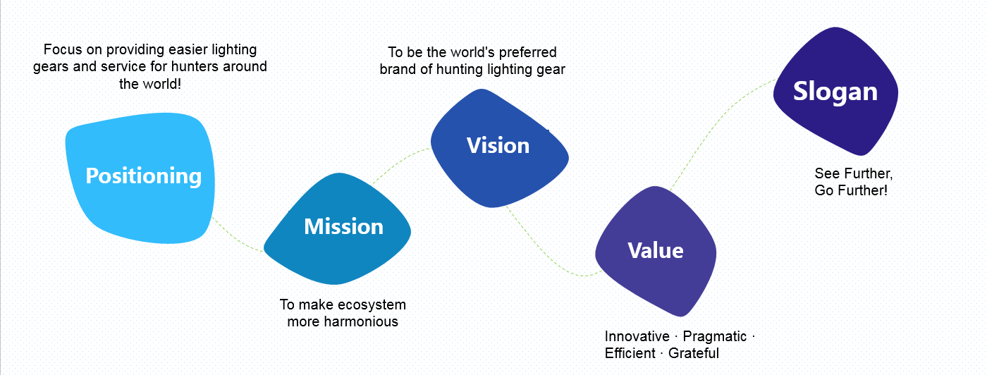 Cyansky brand culture, preferred brand hunting lighting gear, lighting gear and service for hunters