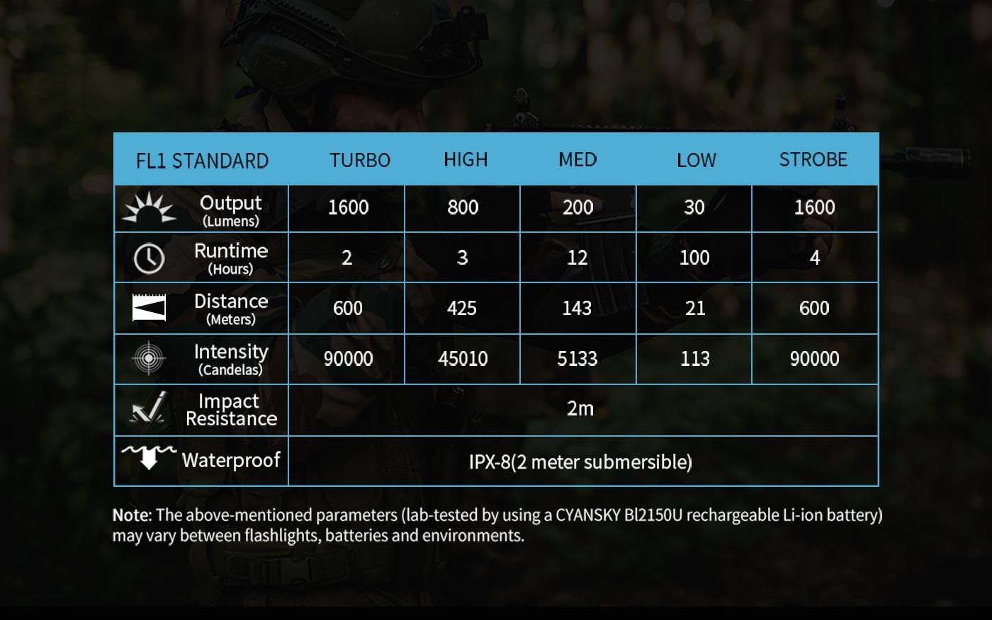 led defense flashlight parameter