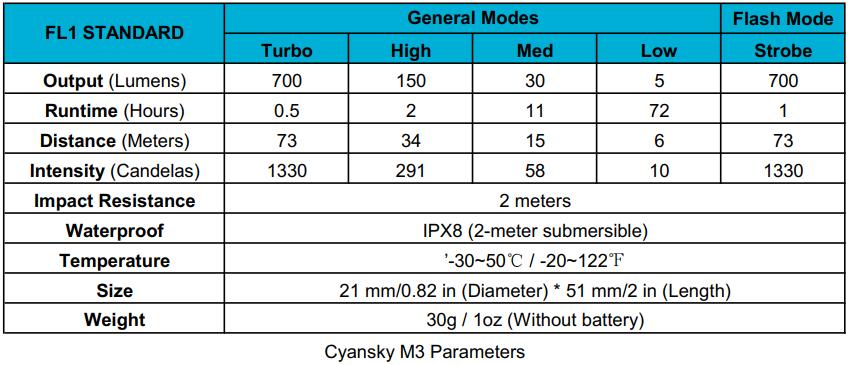 m3 parameters